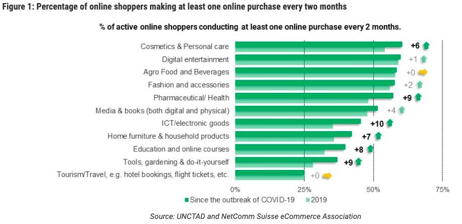 % de compradores online activos incrementa