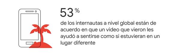 53% se sienten en otro lugar cuando ven un video