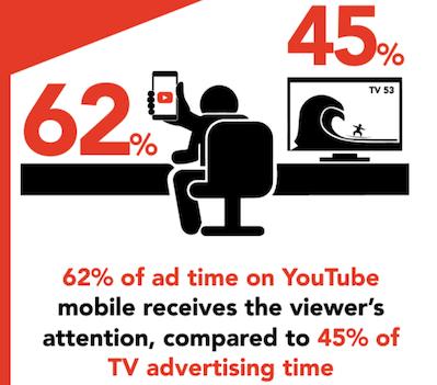 62% del tiempo publicitario recibe atención en youtube