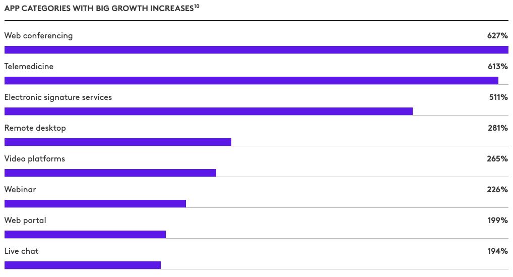 Categorías de apps con mayor crecimiento