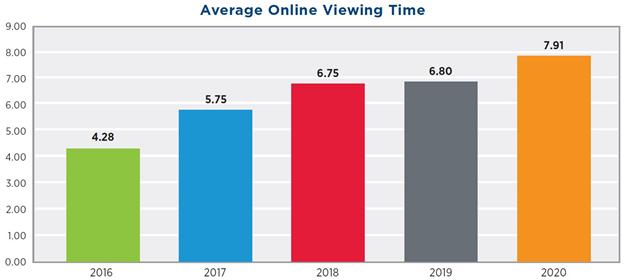 Aumenta el porcentaje global de horas vistas de video online