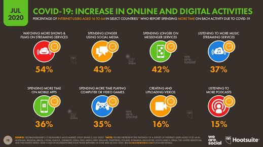 Aumento de las actividades digitales por COVID-19