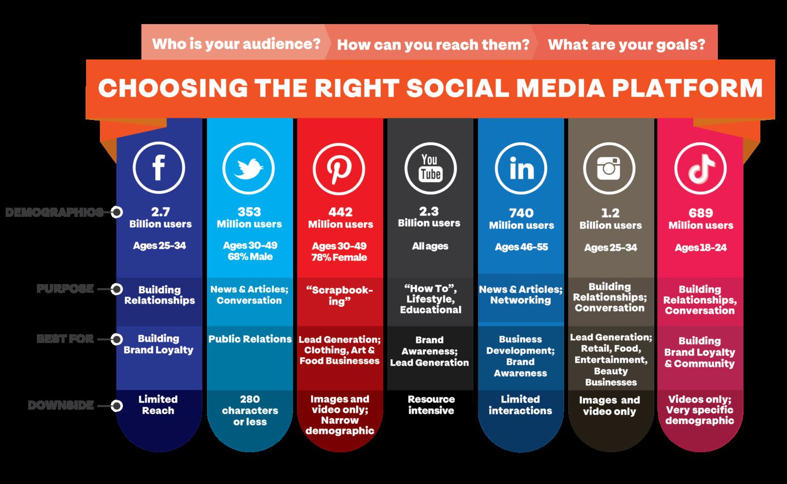 Plataformas de redes sociales para su negocio